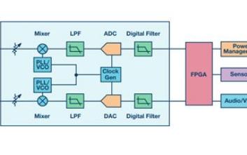 教你设计一个接收机和发射机FDD系统
