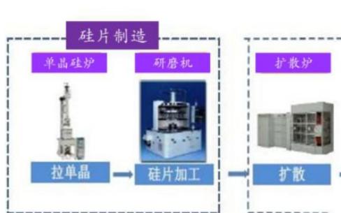 半导体产业市场规模超4000亿美元,存储芯片是主...