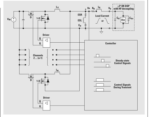 交错同步的优化设计Buck变换器在高摆率、负载电流瞬态条件下的应用