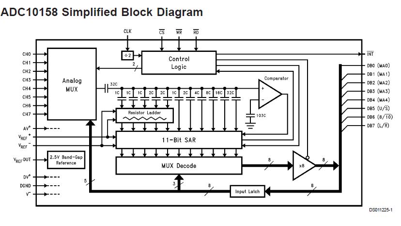 ADC10154和ADC10158具有通用的模拟输入多路复用器的详细资料概述