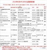 "VR/AR行业融资报告 4月""飘雪""寒冬依旧"