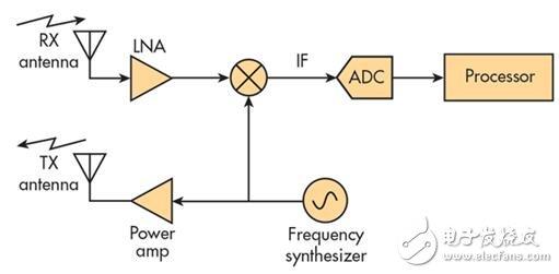最受欢迎的新型传感器之一:单芯片雷达片上系统