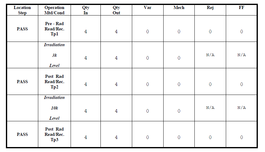 ADC14155W-MLS模数转换器的介绍和TID报告的详细资料概述