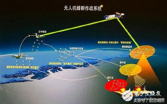 中国无人机集群连续两次破世界纪录 中国领先美军不止一点点