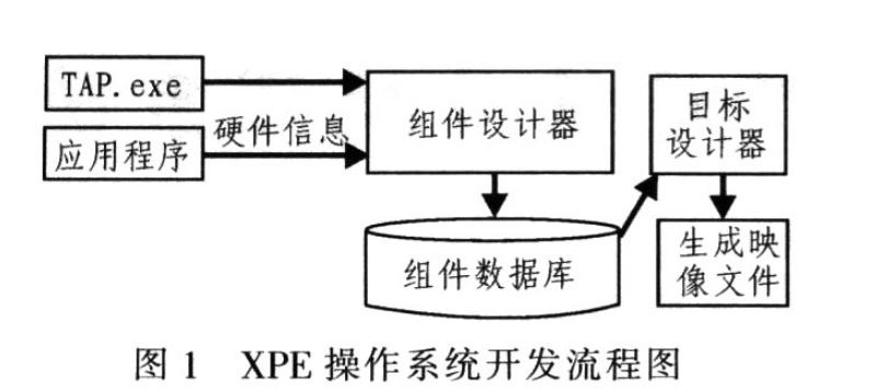 工控机嵌入式操作系统Windows XPe概述