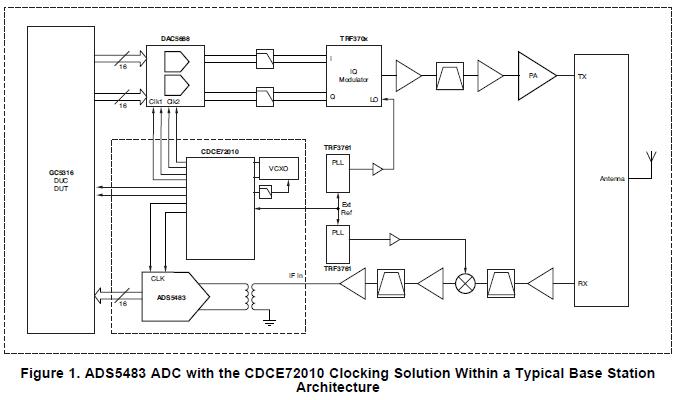 高速ADC设备使用的CDCE72010时钟合成器芯片的详细资料概述