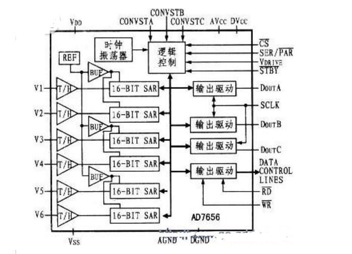 AD7656与DSP的并行接口设计