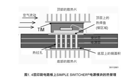 应用说明2026 PCB设计对简单开关电源模块热性能的影响