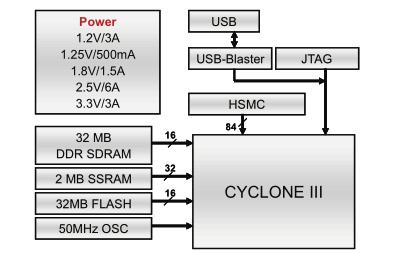CycloneIII FPGA起动器套件功率基准设计