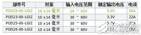 Vicor推出面向 24V/28V 应用的最大电流输出 ZVS 降压稳压器