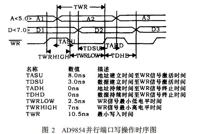 16位单片机对AD9854控制的探讨
