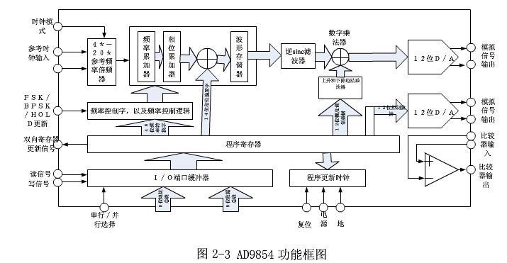基于AD9854的正交扫频信号源设计