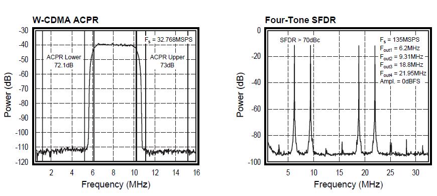 单片14位,135MSPS的模拟转换器DAC14135的详细资料概述