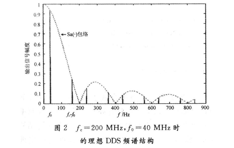 STM32的AD9854 DDS模块调试总结