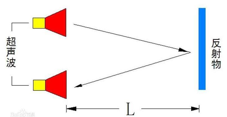 简单的超声波测距模块制作_HC-SR04超声波测距模块及制作图详解