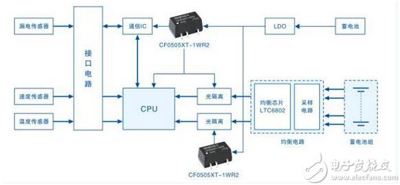 电动汽车电池管理器(BMS)解决方案简介