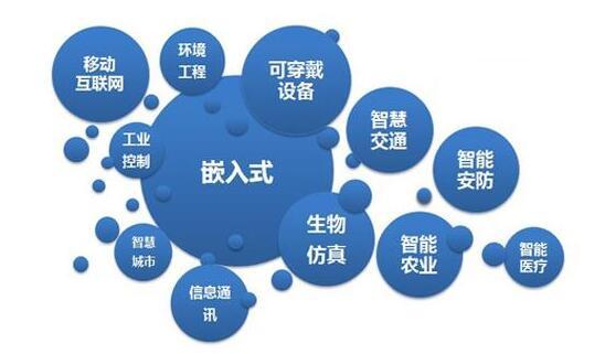 嵌入式系统有哪些部分组成_嵌入式系统的应用领域