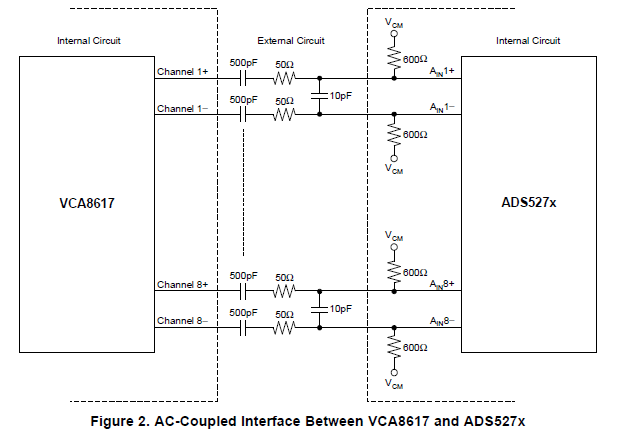8通道可变增益放大器VCA8617的详细英文资料概述