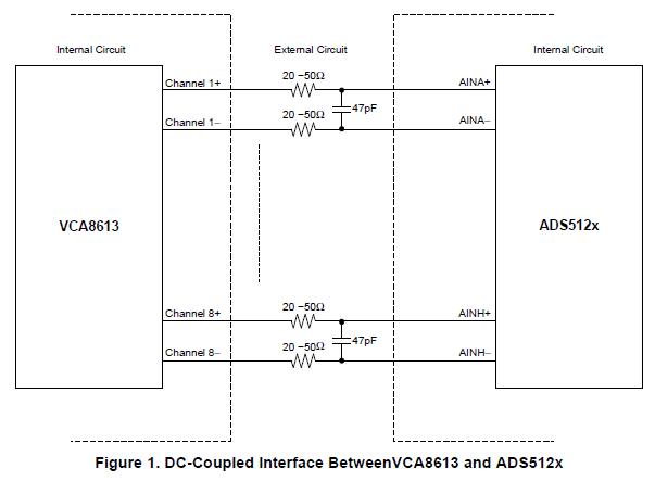 VCA8613与高速模数转换器的接口的介绍和应用的详细资料免费下载
