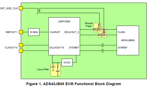EVM的不同时钟配置的概述和如何在LMK04828作为ADS42JB9时钟源的概述
