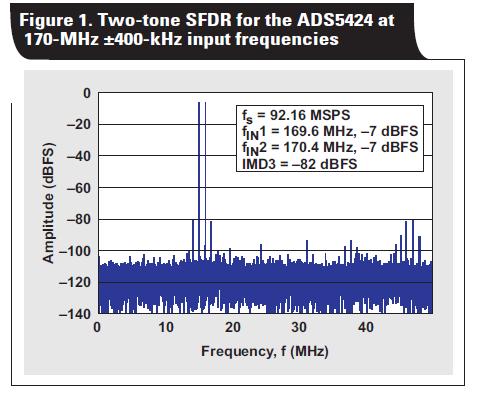 高达170兆赫的80dB SDFR的ADS5424模数转换器的详细资料概述