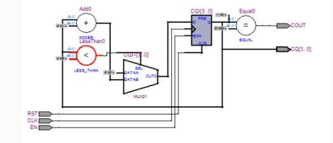 如何使用QuartusⅡ软件来编写FPGA?