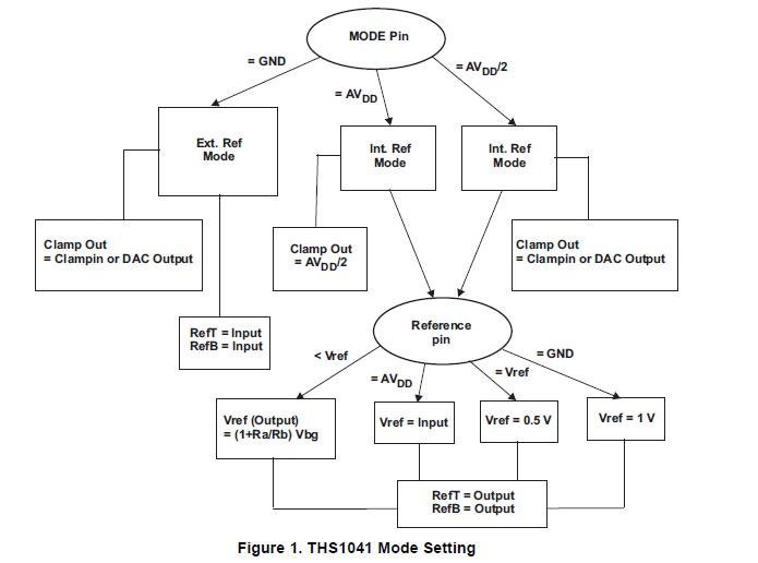 高速模数转换器THS1041与FPGA的接口考虑测试和解决方法的资料概述