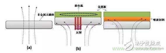 小白最爱:吸波材料在RFID标签中的应用大揭秘!