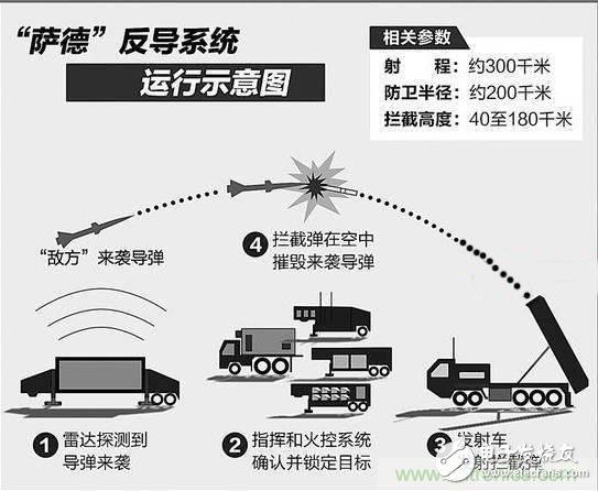 带你详细深入了解萨德系统中威胁最大的相控阵雷达的工作原理