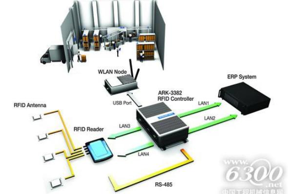 浅谈利用RFID技术提升行李处理效率
