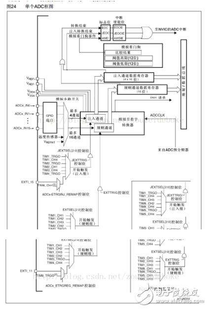 STM32的ADC简介_DMA方式的程序设计与实现