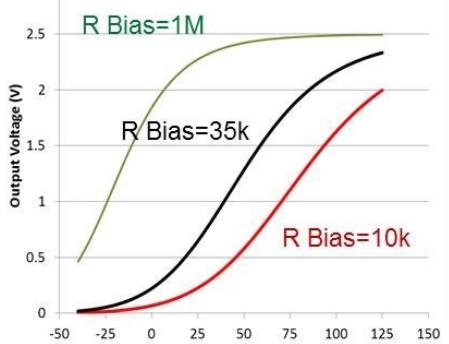熱敏電阻和模擬溫度傳感器感測解決方案
