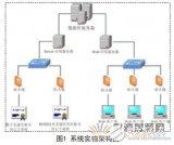 一种基于RFID技术的实验设备共享平台设计详细解...