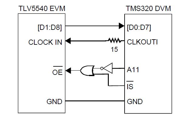 TLC5540模数转换器与TMS320C203-80DSP的接口的详细资料概述