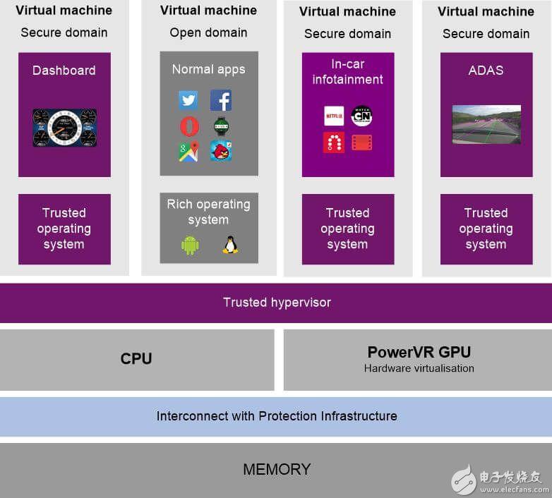 PowerVR虚拟化和Series8XT为汽车行业带来变革