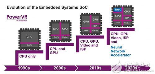 边缘运算盼来专用晶片神经网络加速器进驻行动终端