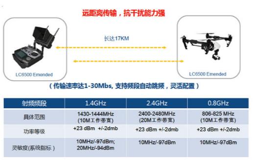 友尚推出联芯科技LC6X00宽频无线资料传输模组