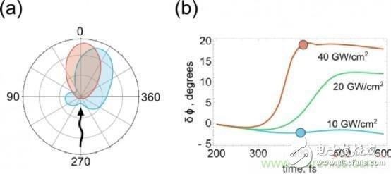 一分钟了解用于光计算的可控制光散射的硅基纳米天线