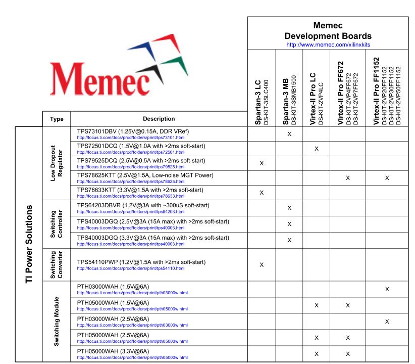 Memec TI电源解决方案