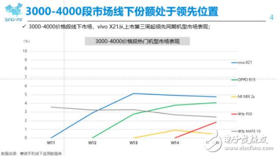 vivo X21:国产手机中3000-4000元...