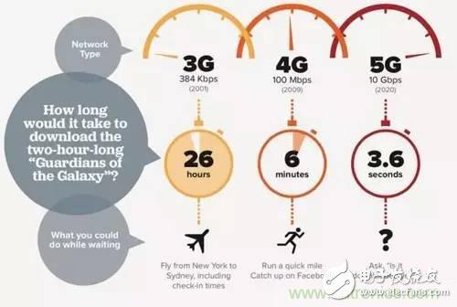 从电报到5G 从甚低频到太赫兹  带你深入:细数无线电频谱发展史
