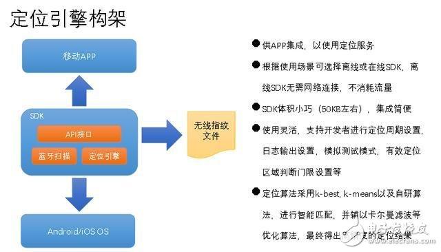 物联网常见的6大定位方式