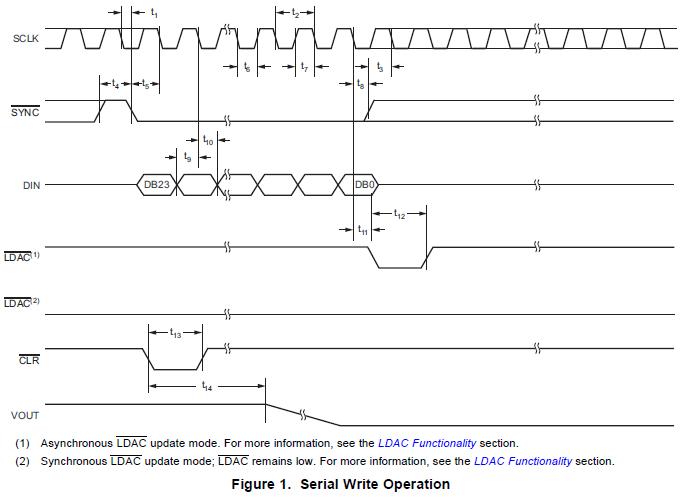 DAC856X,DAC816X和DAC756X低功耗电压输出双通道数模转换器资料概述