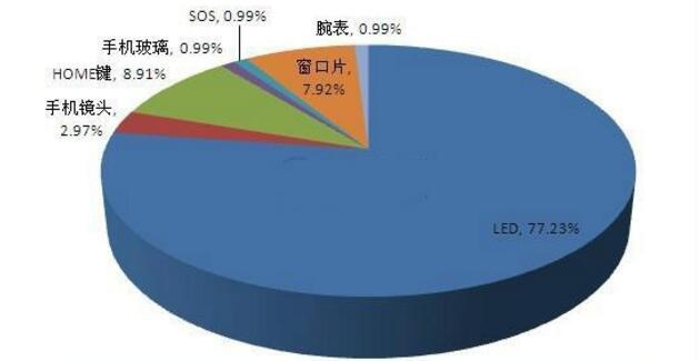 深度解读:蓝宝石在LED及消费电子行业应用前景分析