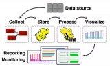 简单讨论了几种流行的数据收集平台,它们大都提供高...