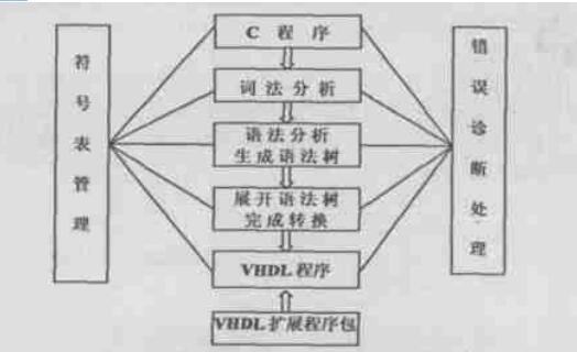 C到VHDL的编译器设计与实现详解
