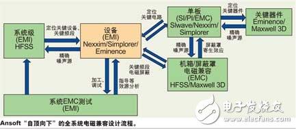 基于仿真软件的系统EMC设计解析