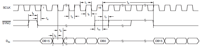 8位低功耗单通道电压输出的数模转换器DAC5311的详细资料免费下载