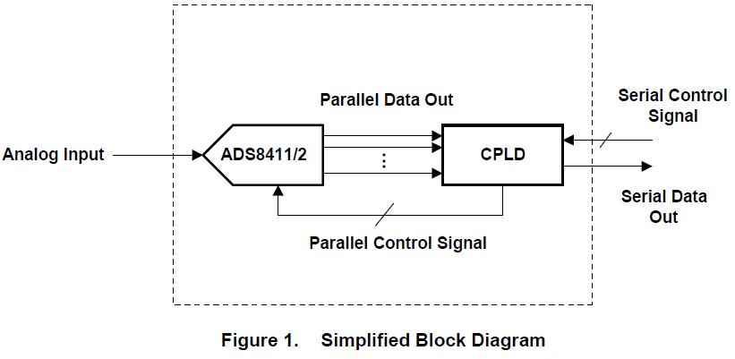 如何用并行ADCADS8411和ADS8412作为串行ADC来使用详细概述