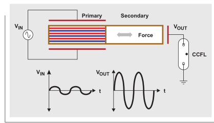 在CCFL背光应用中理解压电变压器